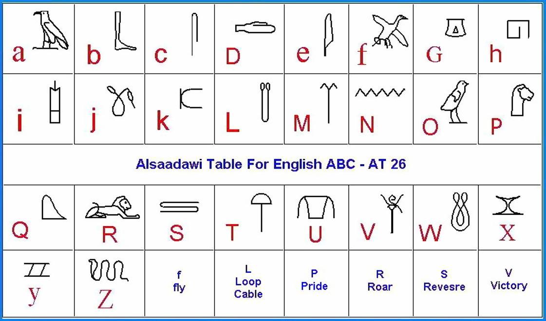 Esta tabla está basada en el trabajo de Osaama Aldaaswai, egiptólogo que relacionó los antiguos jeroglíficos con letras del alfabeto latino. (Imagen de Egyptology.Tutatua.com)