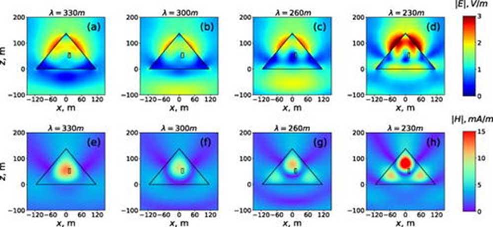 Distribuciones de magnitudes de campos eléctricos (a)–(d) y magnéticos (e)–(h) en el plano x-z de la Pirámide situada en el vacío. (Imagen: Universidad ITMO, Laser Zentrum Hannover)