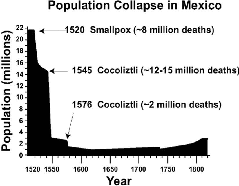 El colapso poblacional del siglo XVI en México, con datos basados en las estimaciones de Cook y Simpson (1948). (Public Domain)