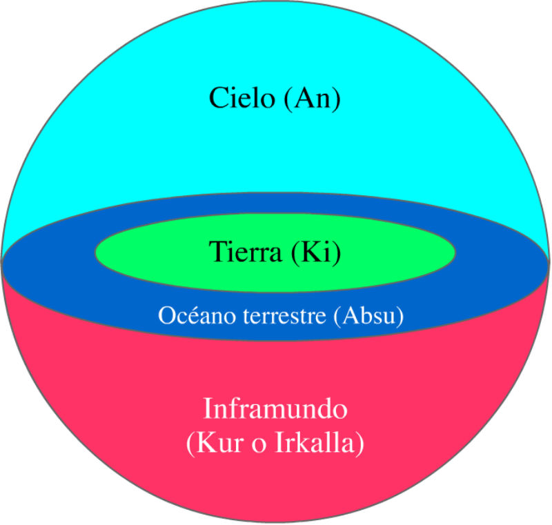 Representación gráfica de la cosmología sumeria. (Public Domain)