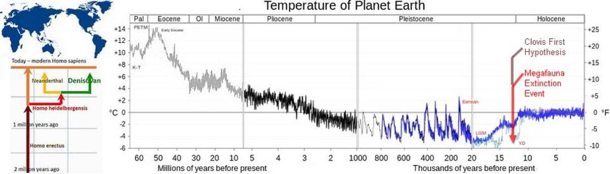 Cronología de la evolución de los homínidos, la temperatura de la Tierra desde hace 60 millones de años y dos importantes eventos relacionados con el poblamiento del continente americano. (Diagrama aportado por el autor)