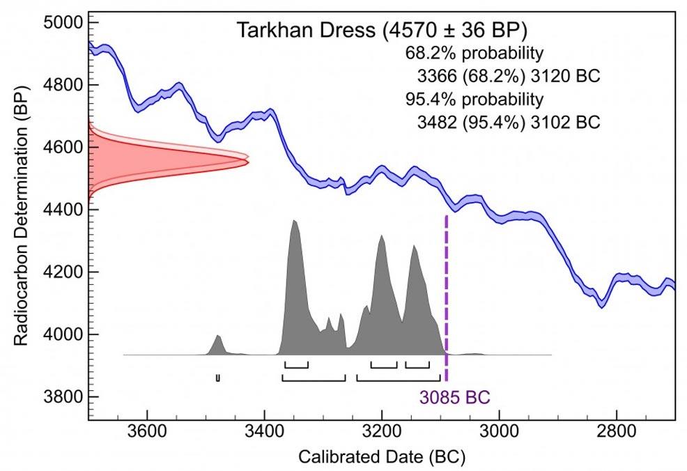 Figura 2: Datación mediante carbono-14 del Vestido Tarkhan, ajustada para compensar el efecto estacional del Nilo. (Dee et al. 2010)