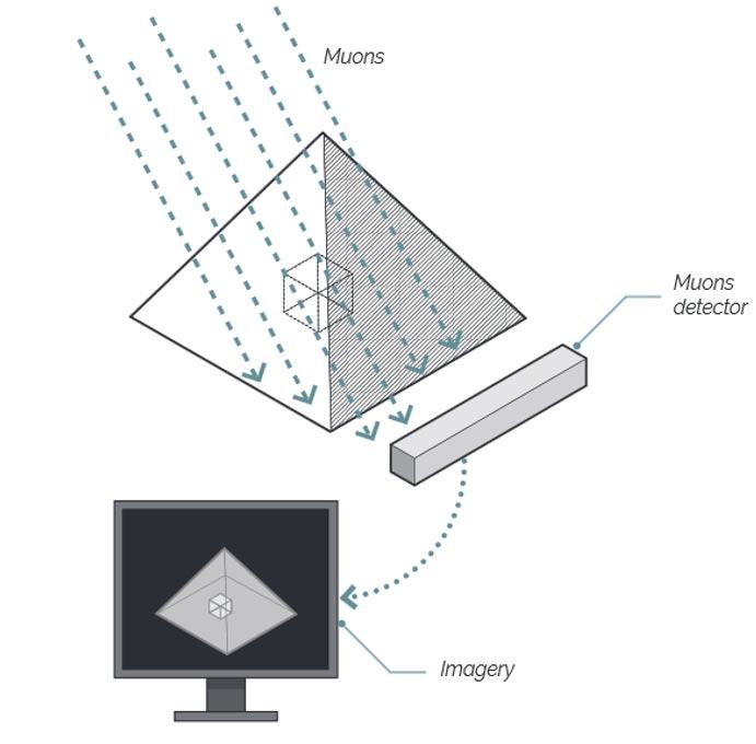 Explicación visual de la detección mediante radiografía de muones. (Scan Pyramids Mission)
