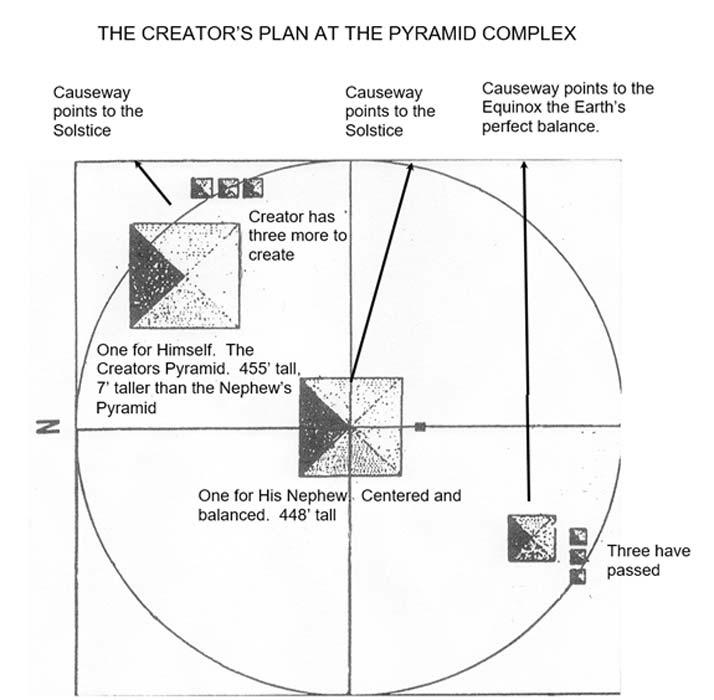 Las Pirámides de Guiza. Diagrama cortesía del autor del artículo Thomas O. Mills