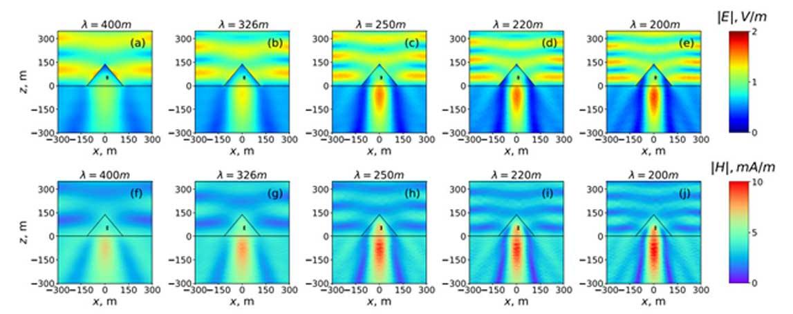 Distribución de las ondas electromagnéticas en el interior de las pirámides de Keops a diferentes longitudes de ondas de radio (de 200 a 400 metros). La posición negra rectangular señala la conocida como Cámara del Rey. (Imagen: Universidad ITMO, Laser Zentrum Hannover)