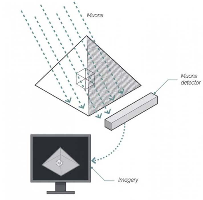 Explicación visual del proceso de detección de muones. (Scan Pyramids Mission)