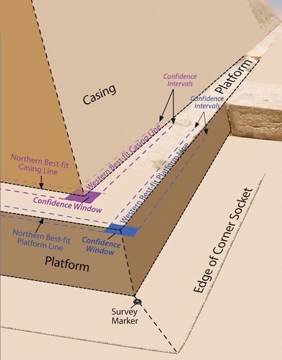 """Los investigadores han realizado mediciones de los límites y la plataforma de la Gran Pirámide, mostrando gráficamente en este esquema el posible aspecto de una de sus esquinas cuando fue construida. Asimismo, han descubierto en una de las esquinas un """"punto de encaje"""", un corte en la estructura cuyo propósito no está claro por el momento. Imagen cortesía de Glen Dash."""
