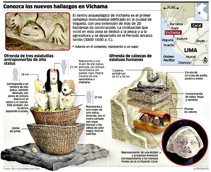 Infografía explicando los nuevos hallazgos realizados en el antiguo poblado peruano de Vichama (Fotografía: La República)