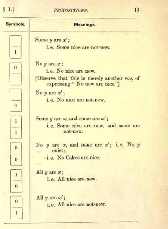 Página número 13 del libro de Charles Dodgson (Lewis Carroll) 'El juego de la Lógica'. (Public Domain)