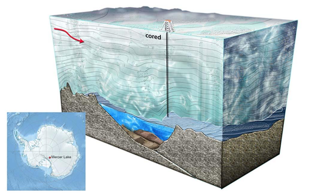Principal: Sección transversal que nos muestra el proceso de perforación llevado a cabo para alcanzar el lago (dominio público). Recuadro: ubicación geográfica del lago Mercer (CC by SA 3.0)