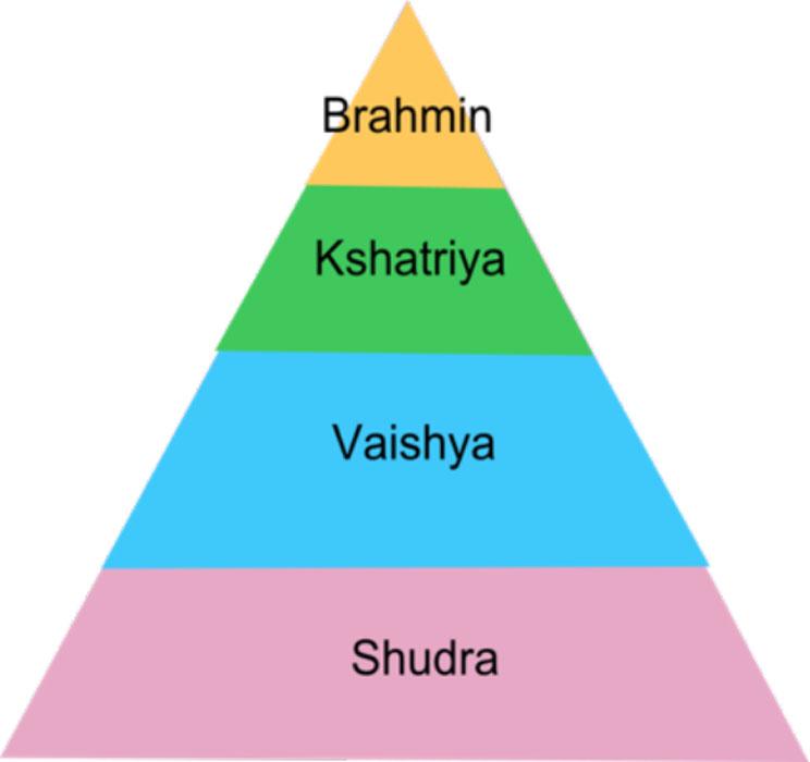 Pirámide del sistema de castas de la India. (CC BY SA 3.0)