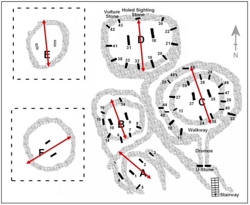 Fig. 9: Planta de los recintos principales de Göbekli Tepe en la que podemos observar sus respectivas orientaciones (imagen: Rodney Hale).
