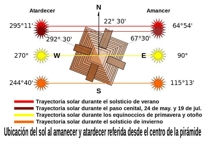 Orientación del sol, al amanecer y al atardecer, durante los solsticios, equinoccios y días del paso cenital sobre el Templo de Kukulkán, en Chichén Itzá, México. (Jaontiveros/ CC BY-SA 3.0)