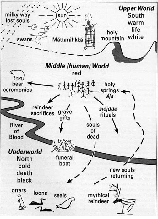 Tabla de los tres mundos en la antigua espiritualidad Sami. (Mulk & Bayliss-Smith 2006: 96) El reno es uno de los aspectos de las creencias espirituales tradicionales de este grupo indígena.
