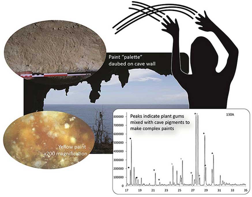 Muchas de las imágenes se realizaban con los dedos y pintura. (Journal of Archaeological Science CC BY 4.0)