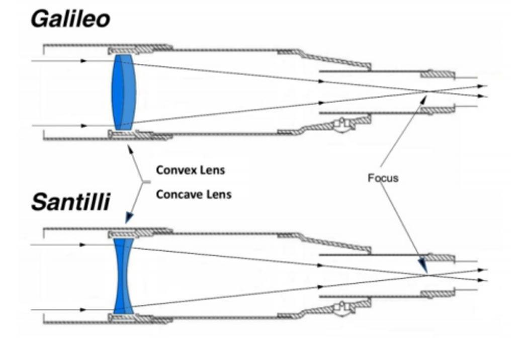 Arriba: Telescopio convencional de Galileo con lentes convexas, diseñado para observar la luz-materia ordinaria. Abajo: El nuevo telescopio Santilli con lentes cóncavas diseñado para observar luz-antimateria. Imagen: Dr. Santilli