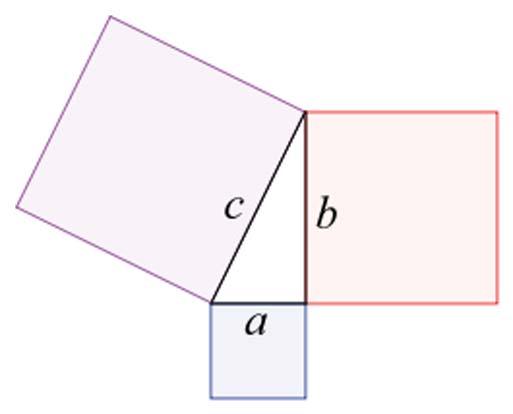 Expresión gráfica del Teorema de Pitágoras. (CC BY SA 3.0)