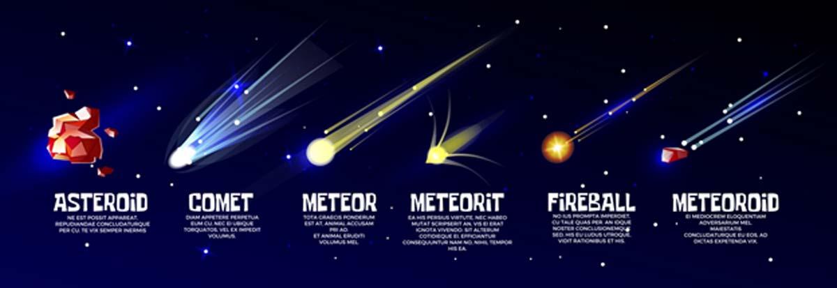 Cometa frío brillante, meteorito, meteoro de caída rápida, meteoroide, asteroide y bólido caliente o bola de fuego. Objetos cósmicos de la astronomía con el universo al fondo. (vectorpouch/Adobe)
