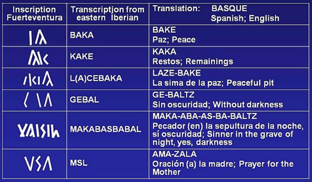 Ejemplos de posibles traducciones de inscripciones Ibero-Guanches halladas en Fuerteventura. (Iberomesornix/CC BY 3.0)