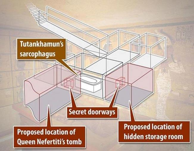 Imagen que muestra la localización de las dos cámaras secretas según el informe del Dr. Reeves. El escaneado realizado mediante radar parece confirmar su existencia. (Daily Mail)