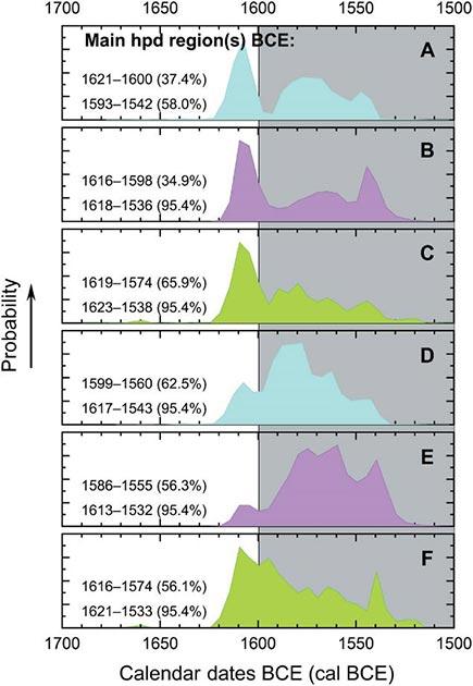 Estimaciones hipotéticas de probabilidad de datación del calendario para el nivel de destrucción volcánica de Santorini / Thera a partir de los datos y modelos del estudio. (Manning et al. 2020)