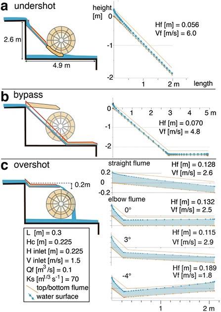 Tres modelos plausibles para colocar un canal de codo en los hoyos de las ruedas del complejo Barbegal con modelos hidráulicos a juego a la derecha. (CCW Passchier et al., 2020 / Naturaleza)