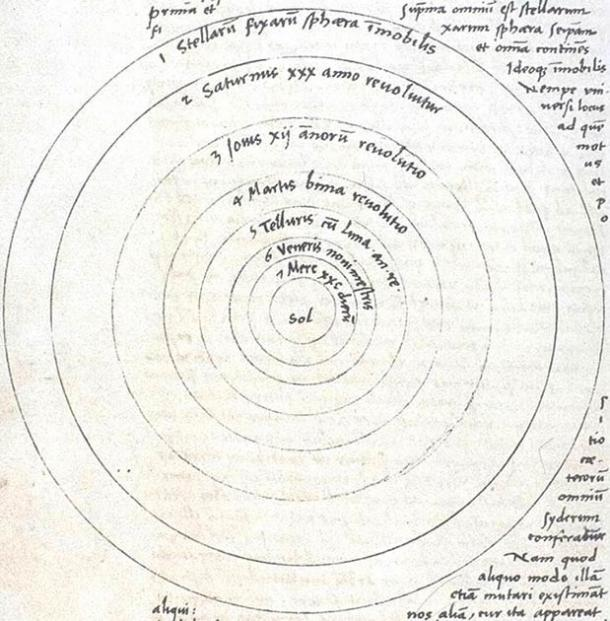 Imagen recortada de la página 9 del famoso manuscrito De Revolutionibus Orbium Coelestium de Nicolás Copérnico publicado y manipulado por Osiander, el impresor. (Dominio público)