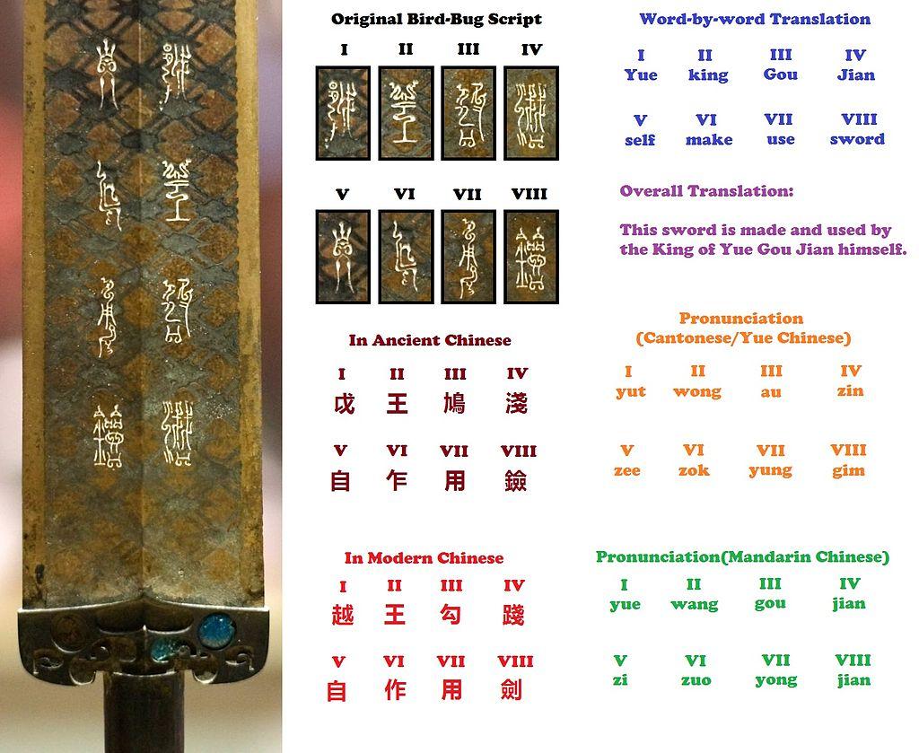 Descifrando las inscripciones sobre la Espada de Goujian (Wikipedia)