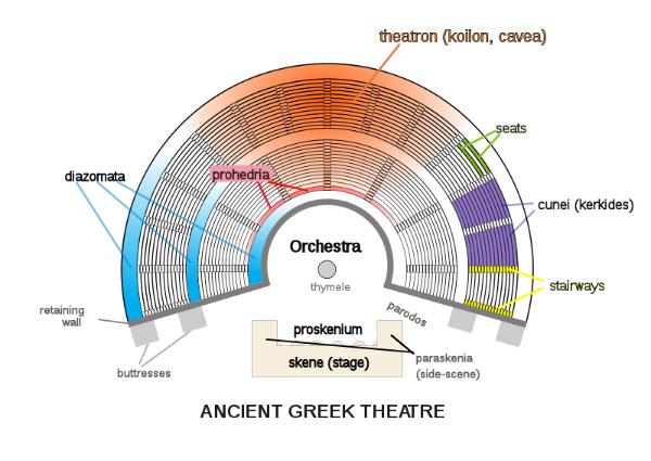 Esquema de un antiguo teatro griego (Wikimedia Commons)