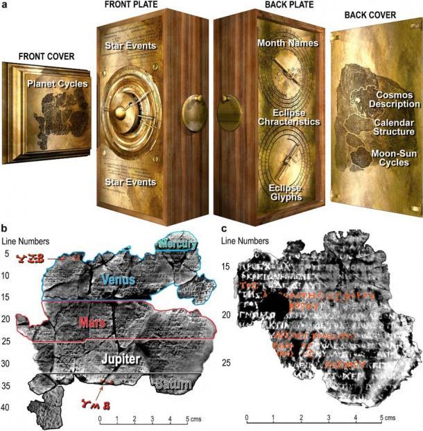 """Las inscripciones encontradas en el mecanismo de Antikythera llevaron a una serie de avances en la creación del dispositivo Antikythera reconstruido """"teóricamente"""". (Tony Freeth y otros / Nature)"""