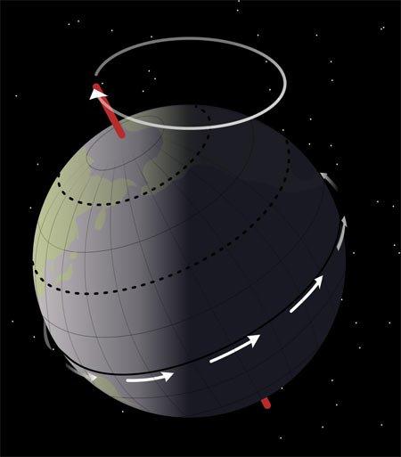 Precesión del eje de rotación de la Tierra debido a la fuerza de marea elevada en la Tierra por la gravedad de la Luna y el Sol (Fuente: Wikipedia).