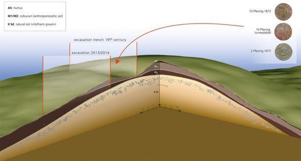 Corte en 3D a través del túmulo basado en escaneo lidar, excavaciones y extracción de núcleos (exageración vertical triple en el lugar de enterramiento alemán. (Antiquity Publications Ltd)