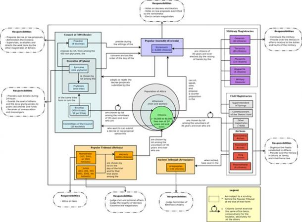 Diagrama que representa la constitución de los atenienses en el siglo 4 aC. (Mathieugp / CC BY-SA 3.0)