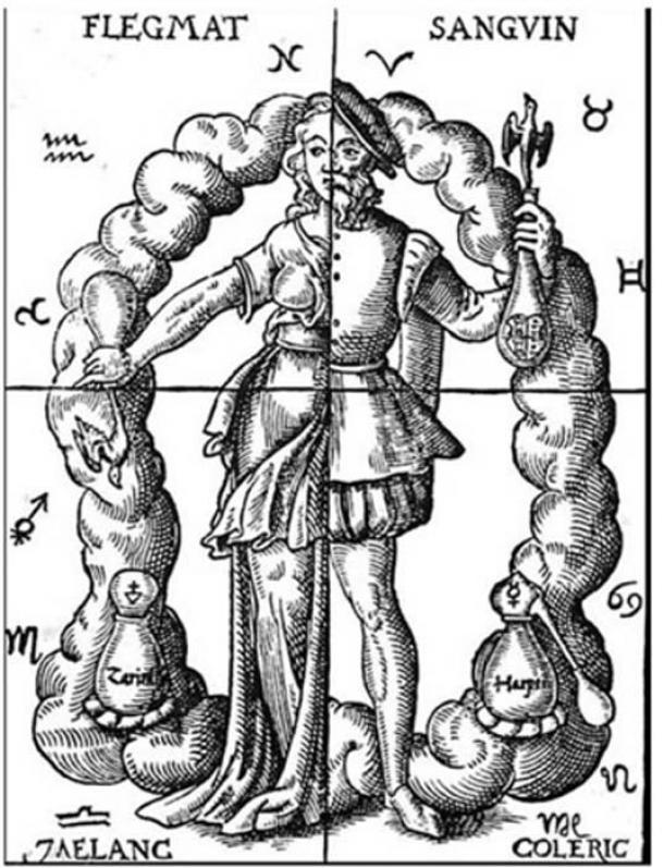 Acercamiento alquímico a cuatro humores en relación con los cuatro elementos y los signos zodiacales. (Dominio publico)