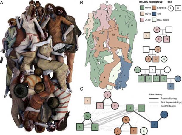 A - Reconstrucción artística del entierro de Koszyce basado en rasgos fenotípicos inferidos de los genomas antiguos. B - Representación esquemática de las parcelas de entierro y pedigrí que muestran las relaciones de parentesco. C - Red de parentesco basada en coeficientes de parentesco. (Michał Podsiadło / PNAS)