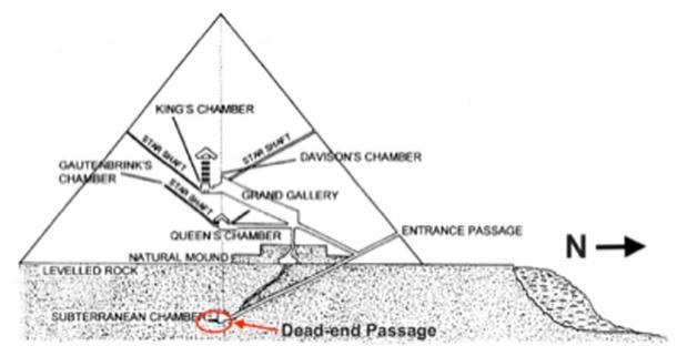 Fig. 4. Sección transversal de la Gran Pirámide que muestra sus diversas cámaras interiores junto con el Pasaje sin salida en el extremo sur de la Cámara subterránea. (Autor suministrado)