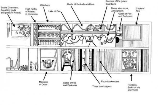 El diseño y el paisaje de El libro de los dos caminos: ataúd de Sepi. (after de Buck, Plan 1)