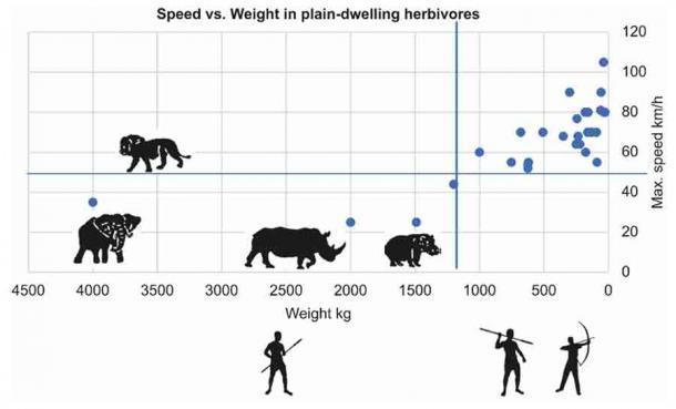 Esta figura muestra que la mayoría de las presas grandes eran pesadas y lentas y, por lo tanto, fáciles de cazar para los humanos. Cuando los grandes mamíferos se extinguieron, el desarrollo del cerebro humano se aceleró para que pudiéramos cazar presas más pequeñas con lanzas y flechas. (MDPI)