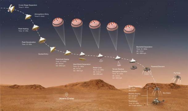 Ilustración que muestra el evento de aterrizaje de la perseverancia de la NASA en el planeta Marte el 18 de febrero de 2021. (JPL-Caltech / NASA)