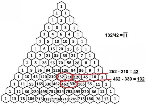 Triángulo 'Ka' de Pascal