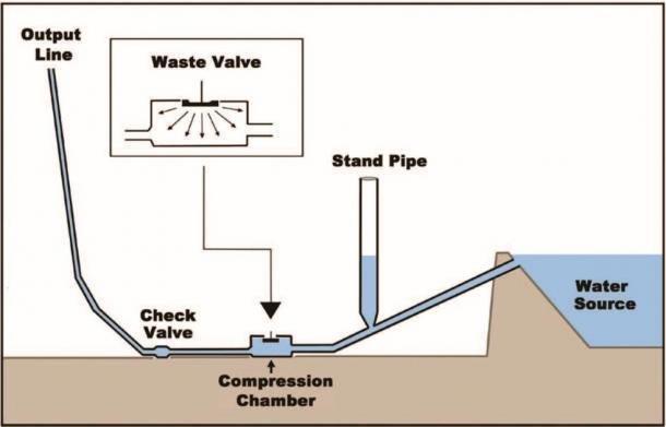 """Mecanismo básico de una bomba hidráulica """"ram"""", que puede elevar el agua a un nivel superior a través de la presión hidráulica y seis componentes principales. (Proporcionado por el autor del artículo de Edward Malkowski en la revista New Dawn, número especial # 13 """")"""