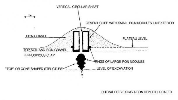 Croquis de excavación interior del túmulo. (Autor proporcionado)