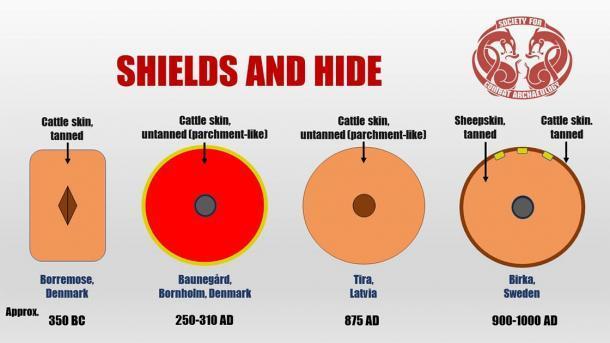 Resumen visual simple de algunos de los principales resultados del estudio de investigación. (Rolf Warming / Sociedad de Arqueología de Combate)