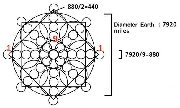 Usando geometría sagrada, podemos dibujar un círculo con un diámetro de 9 unidades y un cuadrado con una diagonal de 10 unidades.
