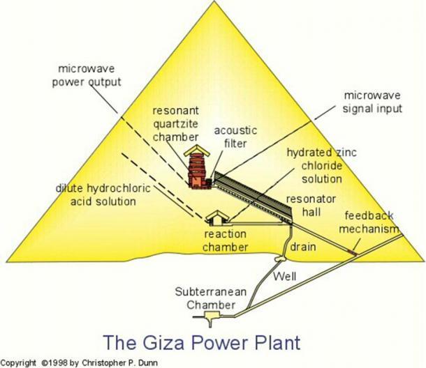 Los componentes de la central eléctrica de Dunn dentro de la Gran Pirámide de Egipto. (proporcionado por el autor del blog de Chris Dunn)