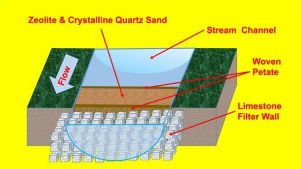 Esquema hipotético del antiguo sistema de purificación de agua en Tikal. Sistema de filtración de zeolita y arena de cristal de cuarzo macrocristalino colocado justo aguas arriba o dentro de la entrada del depósito. (Kenneth Barnett Tankersley / Naturaleza)
