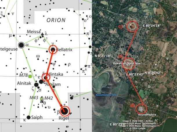 Un diagrama que muestra la posible correlación de Fernando entre las estupas Mirisavati (a) Ruwanweli (b) y Jetavana (c) (a la derecha), y las estrellas Rigel, Mintaka y Bellatrix que forman parte de la constelación de Orión (enumeradas en el orden respectivo) la izquierda). (Creado por el autor)
