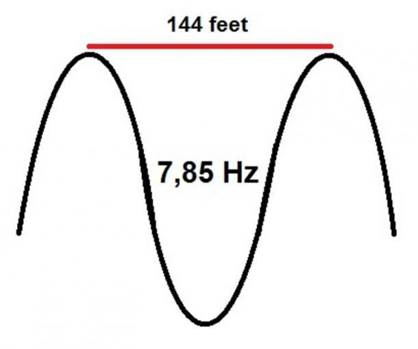 El número 144 coincide con la resonancia Schumann de 7,83 Hz, ya que la longitud de onda de esta frecuencia es de 144 pies