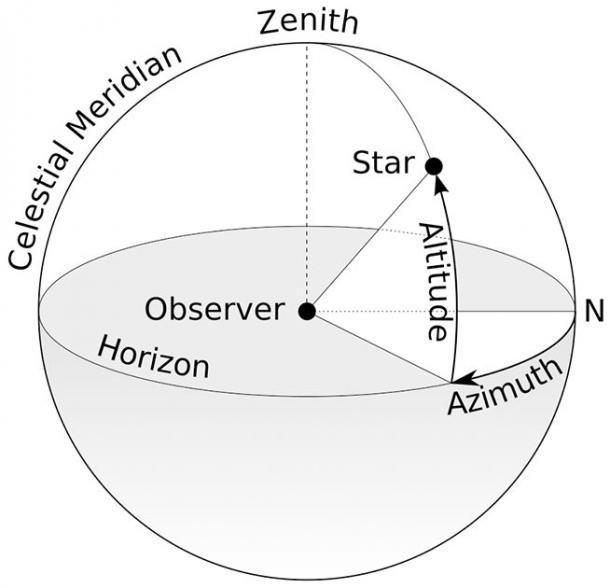 """Un diagrama que espero visualmente detalla el concepto de """"acimutes"""" y del Sol """"cenital"""", mucho más eficientemente que mis palabras. (TWCarlson / CC BY-SA 3.0)"""