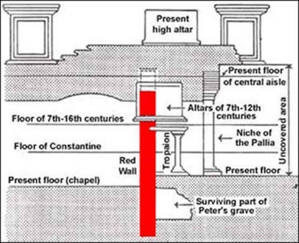 La ubicación de la llamada tumba de Pedro debajo de la Basílica de San Pedro (hechos y detalles)